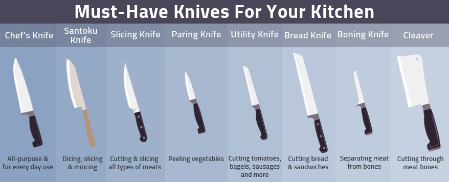 Knife Infographic